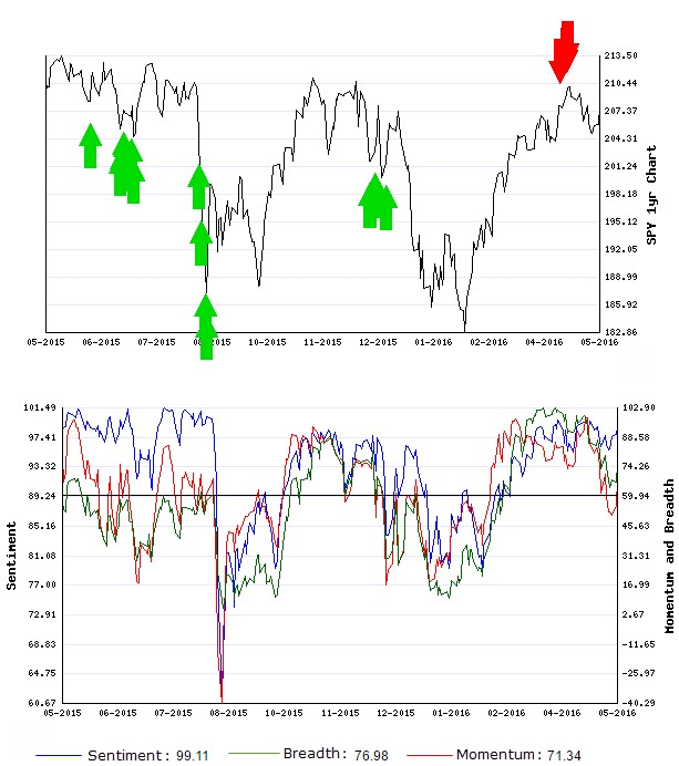 Stocks Trade Signals - Page 6 Schort15