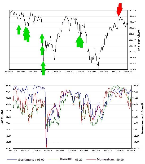 Stocks Trade Signals - Page 6 Schort16