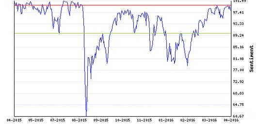 Stocks Trade Signals - Page 6 Sentim11