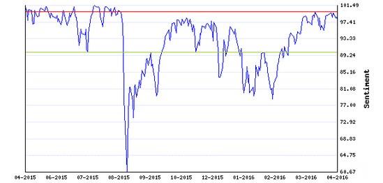 Stocks Trade Signals - Page 6 Sentim13