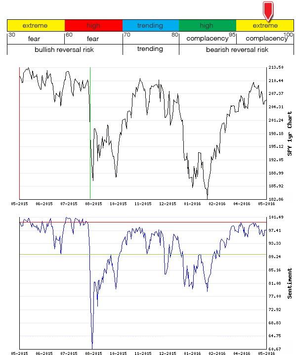Stocks Trade Signals - Page 6 Sentim14