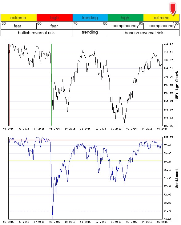 Stocks Trade Signals - Page 6 Sentim15