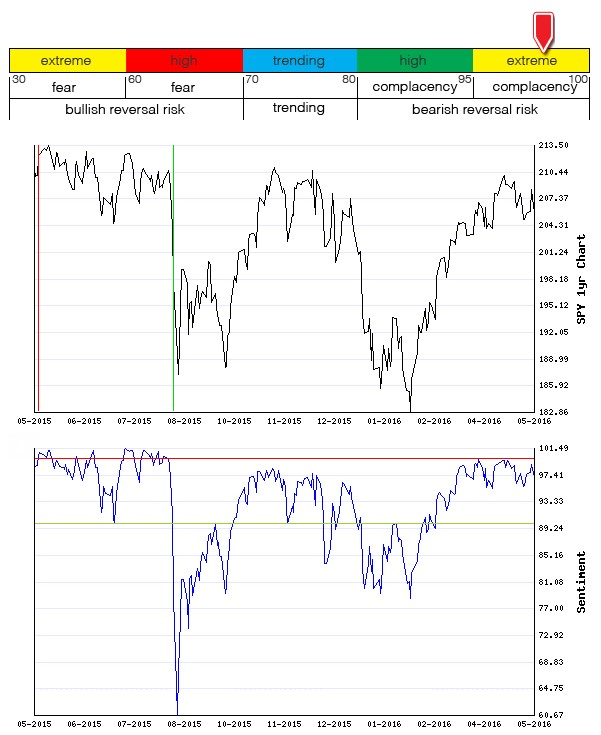 Stocks Trade Signals - Page 6 Sentim16