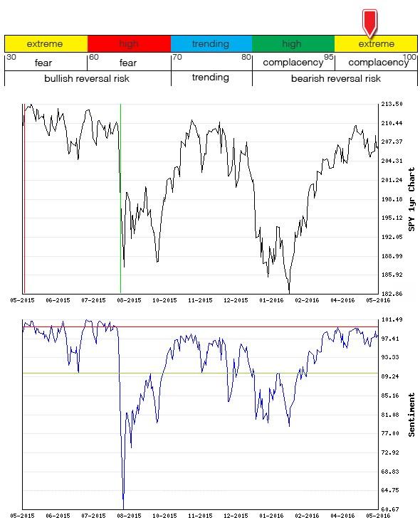 Stocks Trade Signals - Page 6 Sentim17