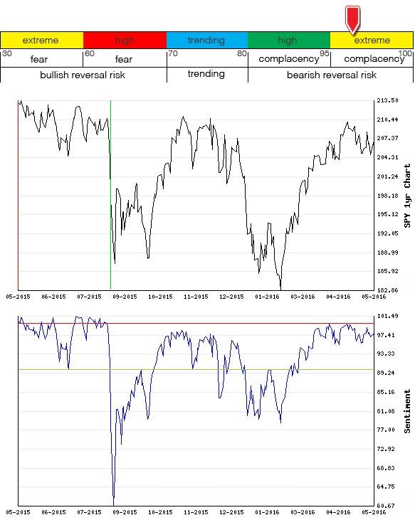 Stocks Trade Signals - Page 6 Sentim18