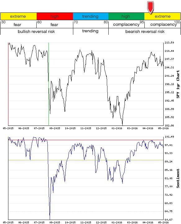 Stocks Trade Signals - Page 6 Sentim19