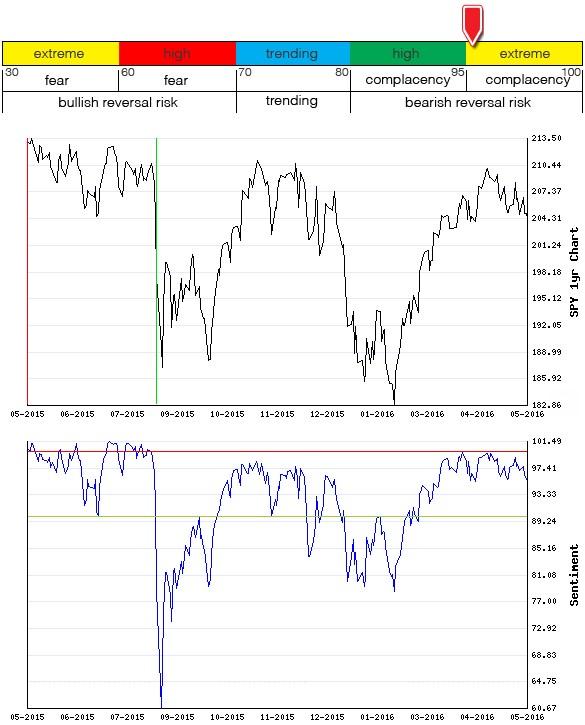 Stocks Trade Signals - Page 6 Sentim20