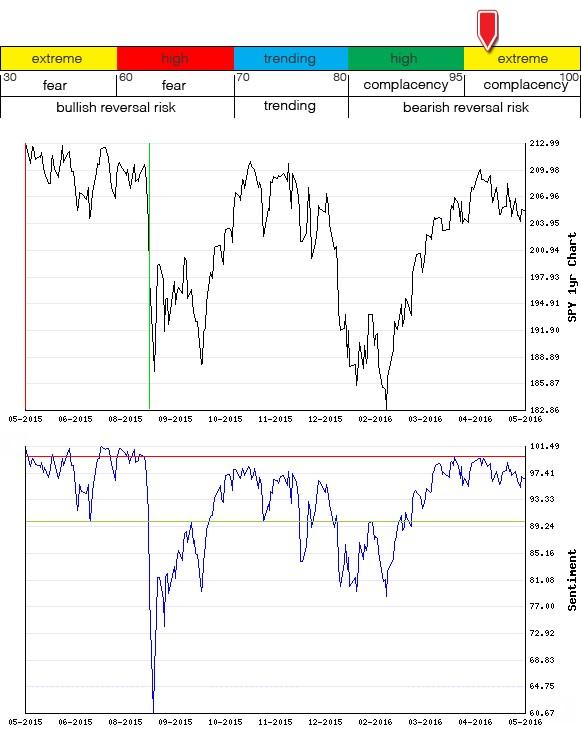 Stocks Trade Signals - Page 6 Sentim21