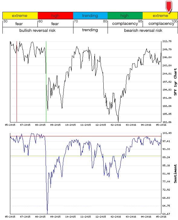 Stocks Trade Signals - Page 6 Sentim22