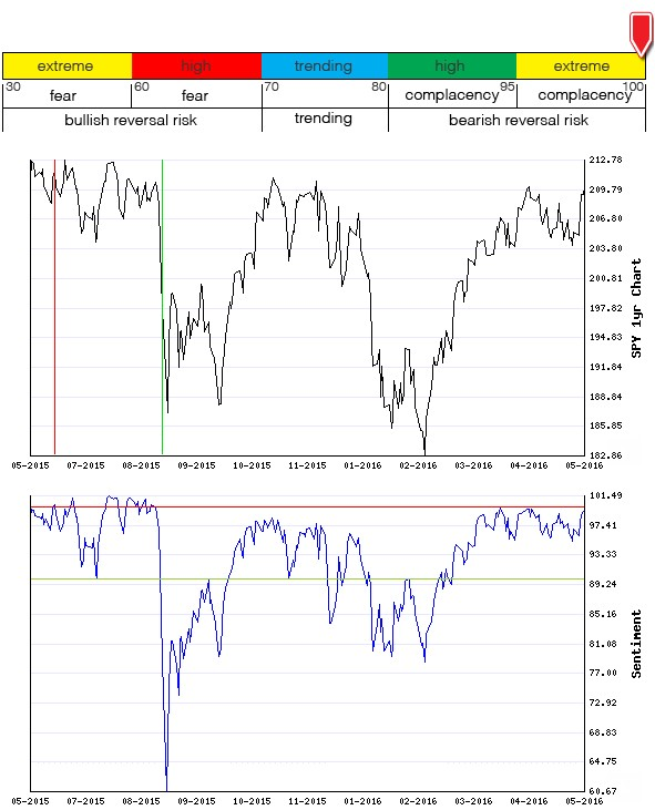 Stocks Trade Signals - Page 6 Sentim23