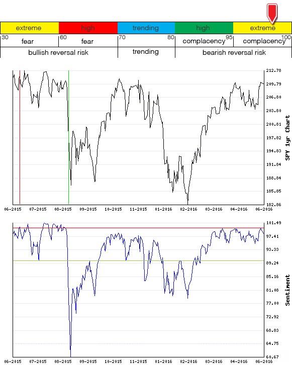 Stocks Trade Signals - Page 6 Sentim25