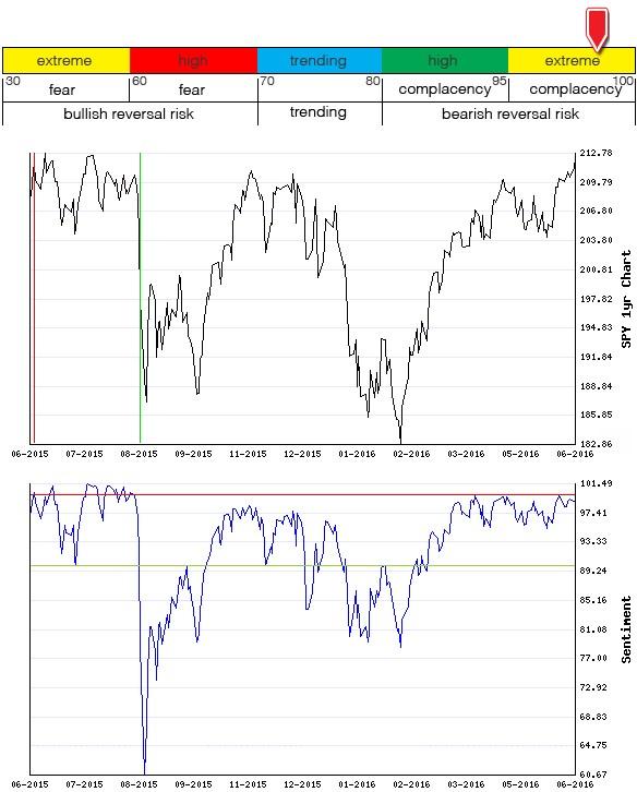 Stocks Trade Signals - Page 6 Sentim28