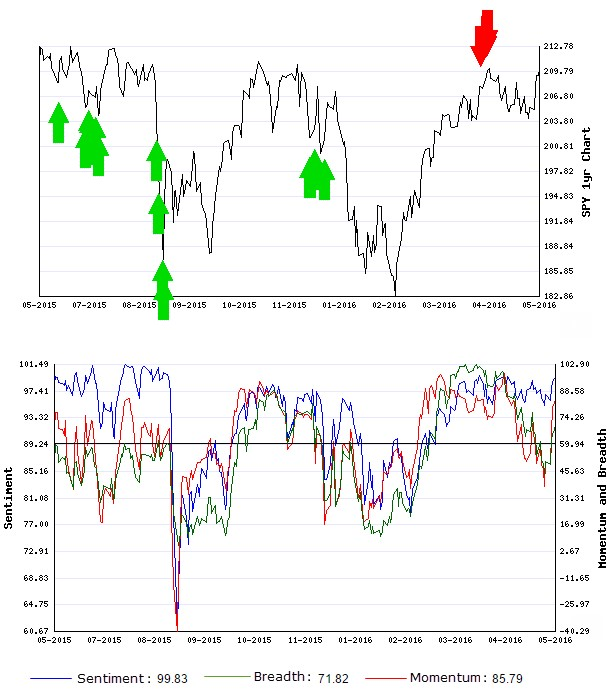 Stocks Trade Signals - Page 6 Short_13