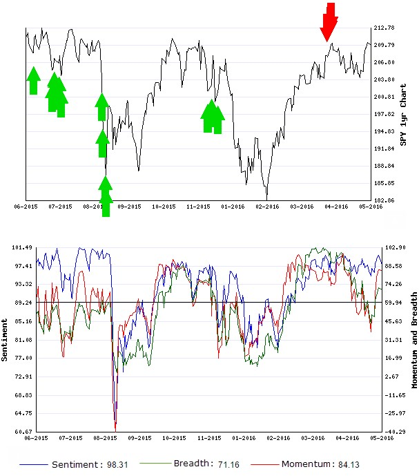 Stocks Trade Signals - Page 6 Short_14