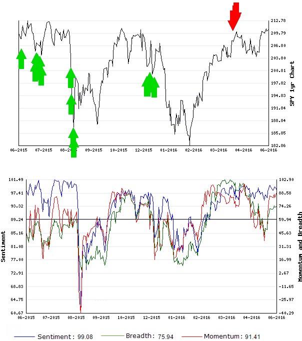 Stocks Trade Signals - Page 6 Short_17