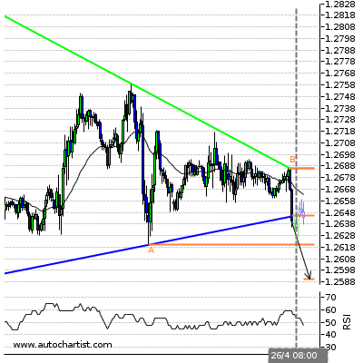 Forex Report Usdcad10