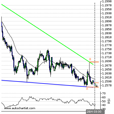 Forex Report Usdcad11