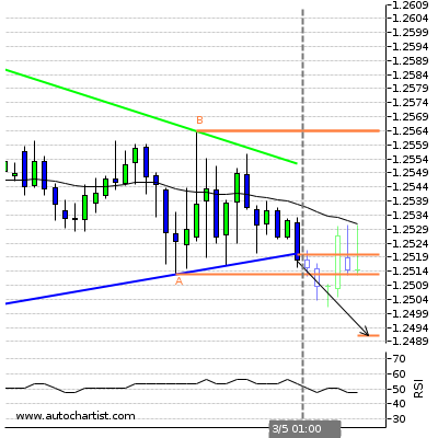 Forex Report Usdcad12