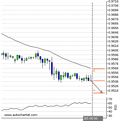Forex Report Usdchf14