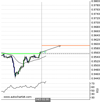 Forex Report Usdchf15