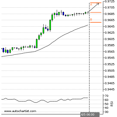 Forex Report Usdchf16