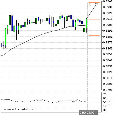 Forex Report Usdchf21
