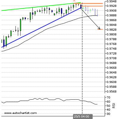 Forex Report Usdchf22