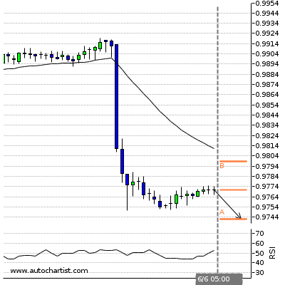 Forex Report Usdchf23