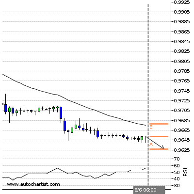 Forex Report Usdchf24