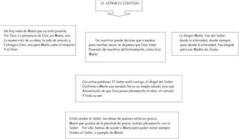 DIOS TE SALVE, LLENA DE GRACIA EL SEÑOR ES CONTIGO Captur52