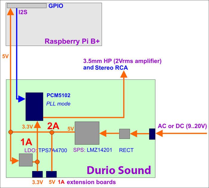 dac audiophonics per raspberry 110
