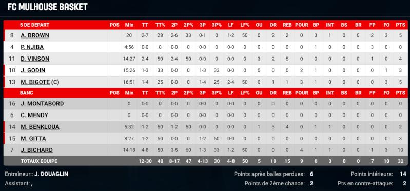 [J.28] JSA Bordeaux Basket - FC MULHOUSE : 74 - 68 - Page 2 Captur12
