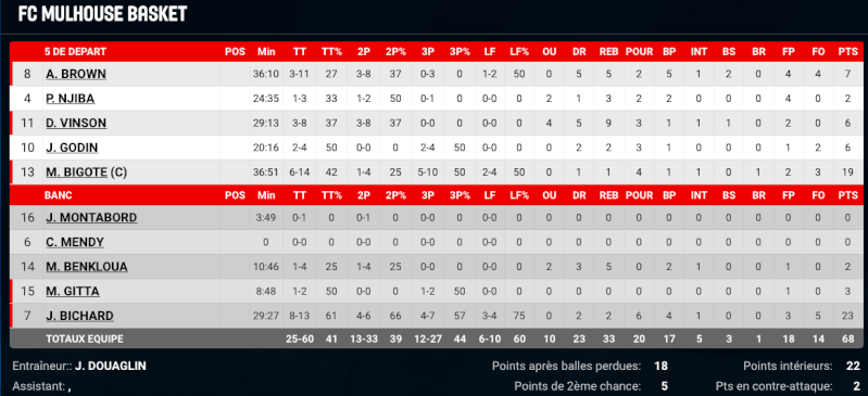 [J.28] JSA Bordeaux Basket - FC MULHOUSE : 74 - 68 - Page 3 Captur20