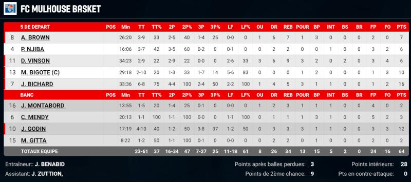 [J.30]La Rochelle - FC MULHOUSE : 80 - 64 - Page 5 Captur41
