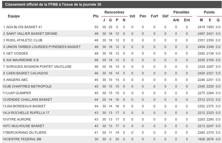 [J.30]La Rochelle - FC MULHOUSE : 80 - 64 - Page 8 Captur71