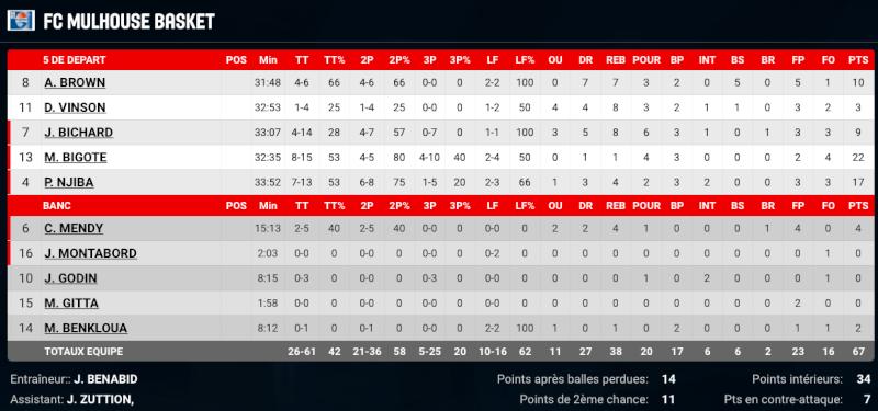 [J.33] Caen Basket Calvados - FC MULHOUSE : 77 - 67 - Page 5 Captur91