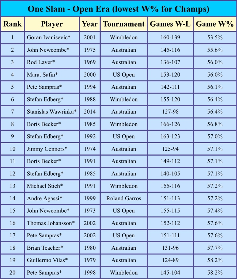 Set Records and Most 5 Set Matches Image11