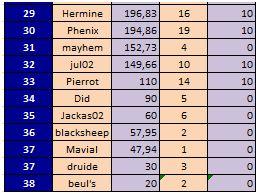 classement trimestre 1 (janv, fev, mars) au 03/04/2016 Trimes13