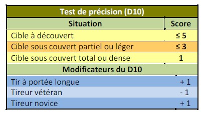 9- Les tirs Lancer10
