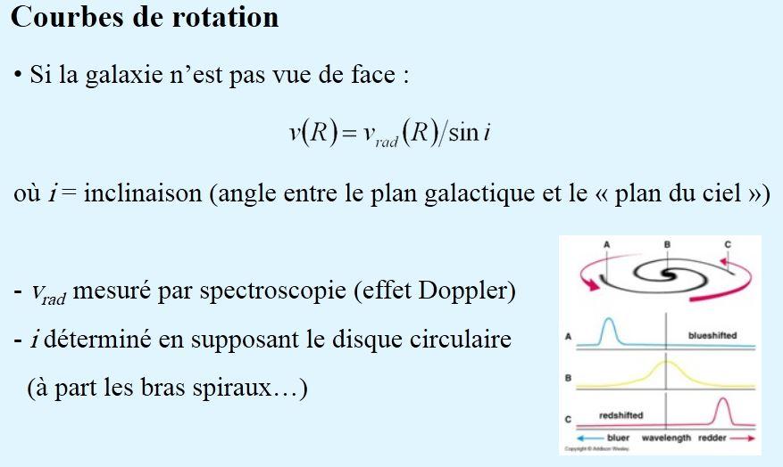 Vitesse radiale de la galaxie M66 depuis le Pic du Midi Courbe10