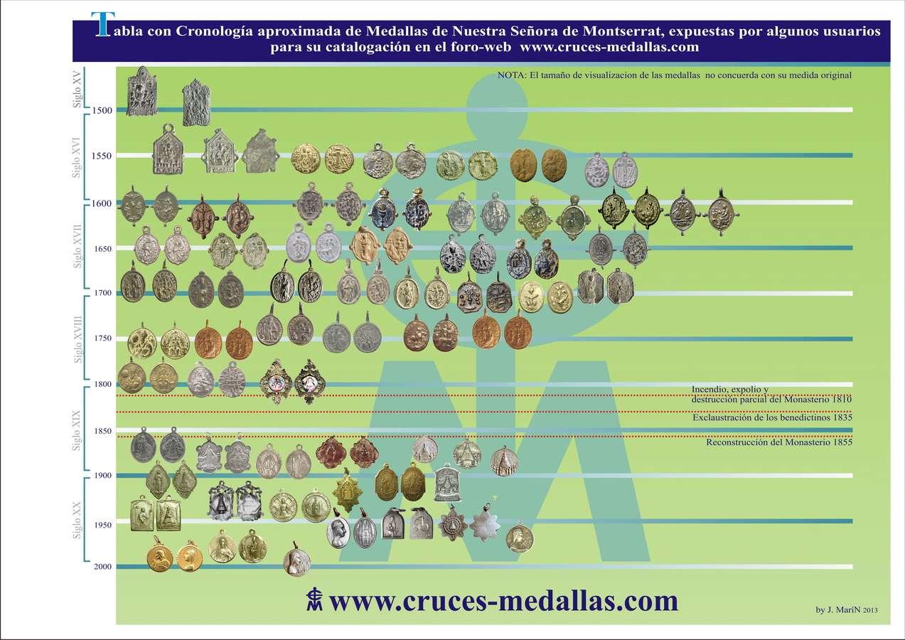 Recopilación medallas de la VIRGEN DE MONTSERRAT © Tabla_11