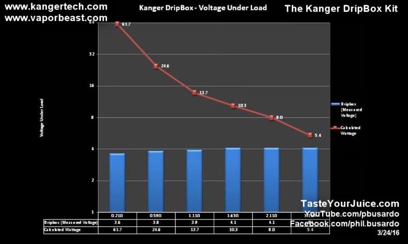 La DripBox par KangerTech : le dripper tout publics - Page 2 Dripbo10