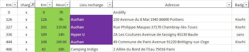 Trajet La Rochelle - Paris Trajet11