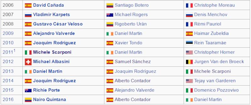 Las victorias de mayor PRESTIGIO de la historia del ciclismo colombiano EN RUTA Podio_12