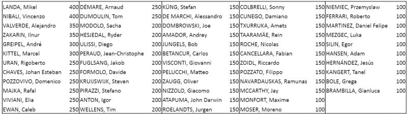 Polla Giro de Italia 2016.  Válida 22/36 de la polla anual Sin_ty10