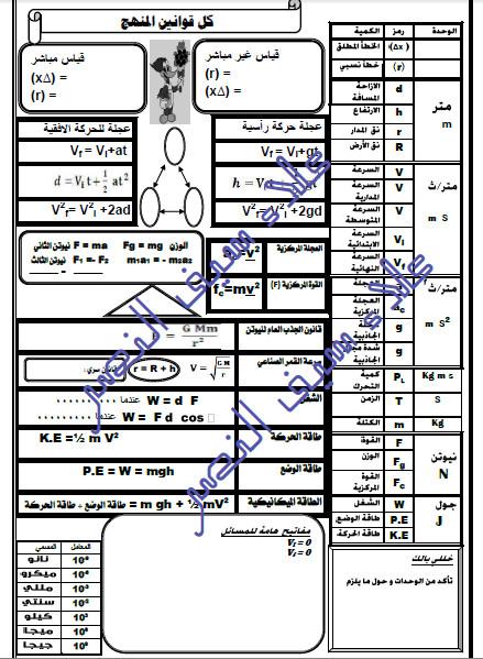كل قوانين منهج فيزياء 1 ثانوي برموزها ووحداتها وبعض اسرار المسائل في ورقة واحدة فقط 816