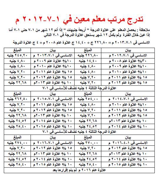 تدرج مرتب معلم معين في 1 -7 -2012 _o_ooo11