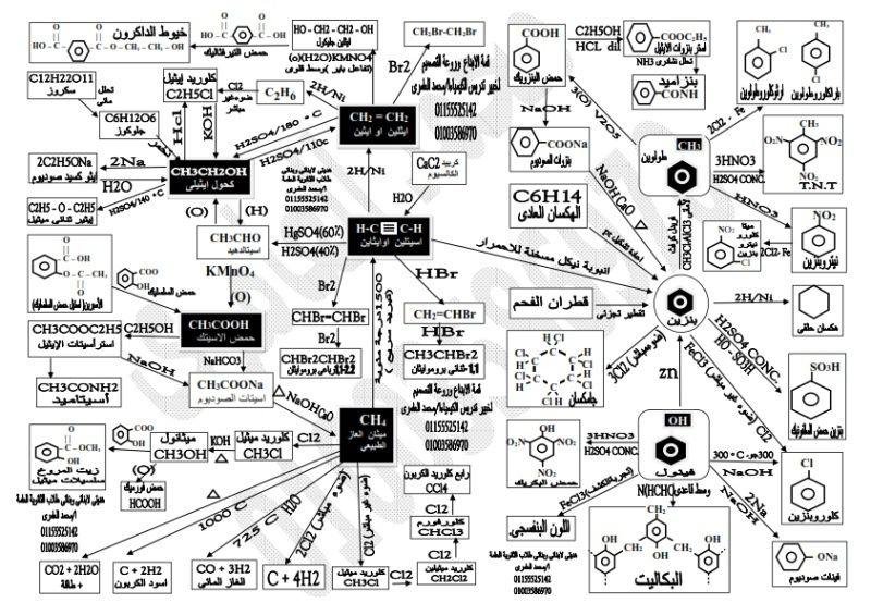 معادلات الكيمياء العضوية كلها فى مخطط عبقرى Io_ua_10