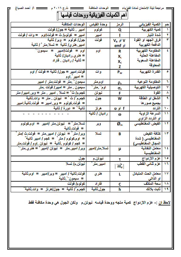 ملخص مهم فيزياء الثانوية .. أ/احمد الصباغ U_odi_10