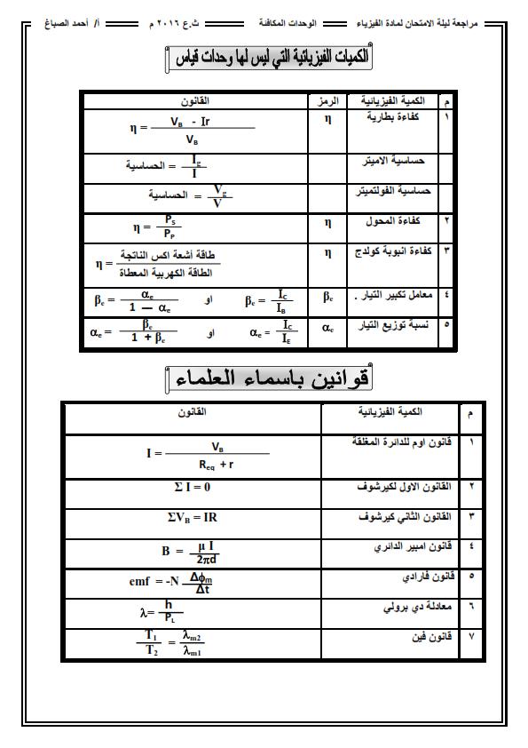 ملخص مهم فيزياء الثانوية .. أ/احمد الصباغ U_odi_11